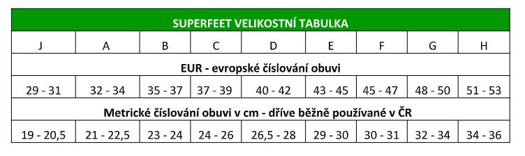 Superfeet_velikostni_tabulka
